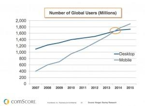 chart-mobile-surpass-desktop-2014-comscore